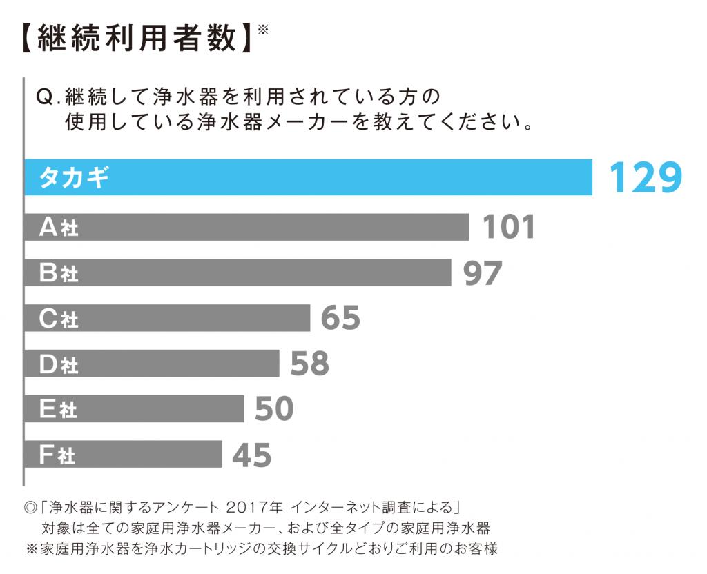 継続利用者数グラフ